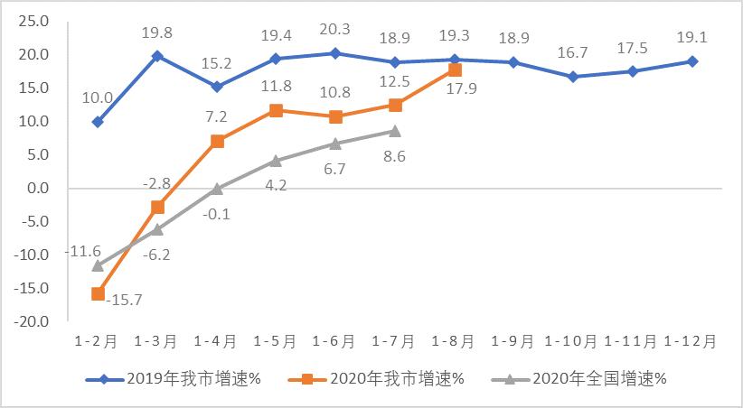 2020年1-8月天津市软件和信息技术服务业经济运行情况